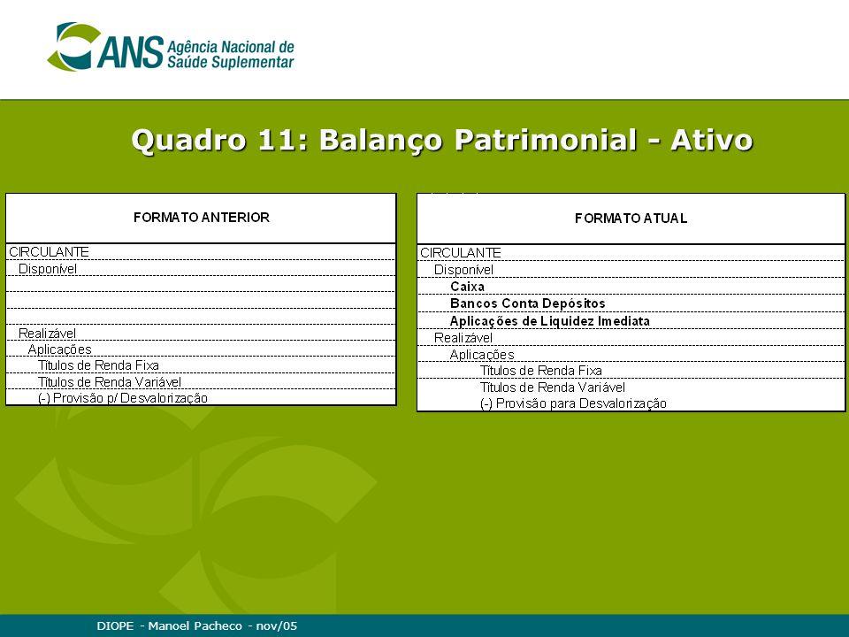 DIOPE - Manoel Pacheco - nov/05 Quadro 11: Balanço Patrimonial - Ativo