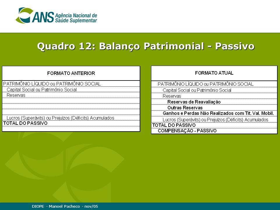 DIOPE - Manoel Pacheco - nov/05 Quadro 12: Balanço Patrimonial - Passivo