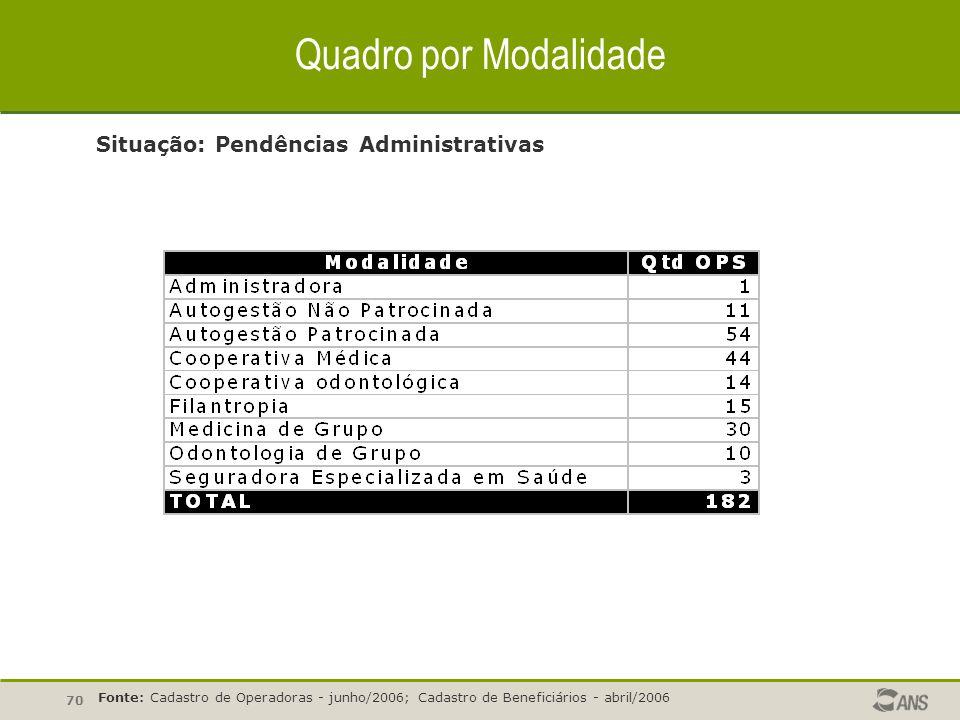 70 Quadro por Modalidade Situação: Pendências Administrativas Fonte: Cadastro de Operadoras - junho/2006; Cadastro de Beneficiários - abril/2006