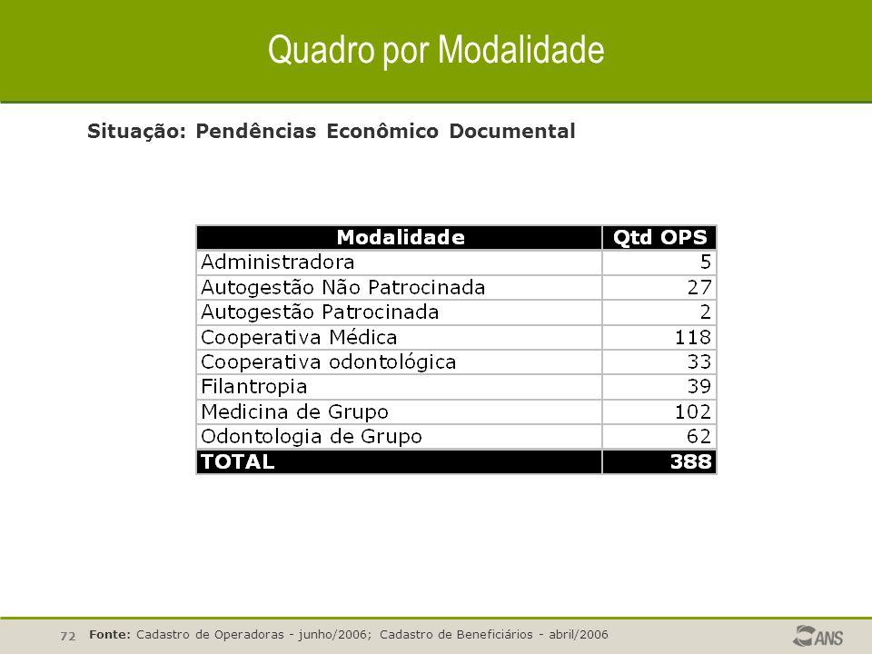 72 Quadro por Modalidade Situação: Pendências Econômico Documental Fonte: Cadastro de Operadoras - junho/2006; Cadastro de Beneficiários - abril/2006