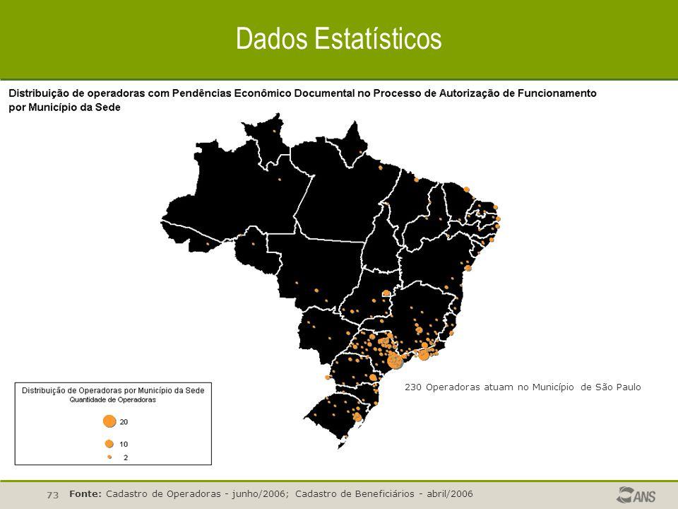 73 Dados Estatísticos Fonte: Cadastro de Operadoras - junho/2006; Cadastro de Beneficiários - abril/2006 230 Operadoras atuam no Município de São Paul