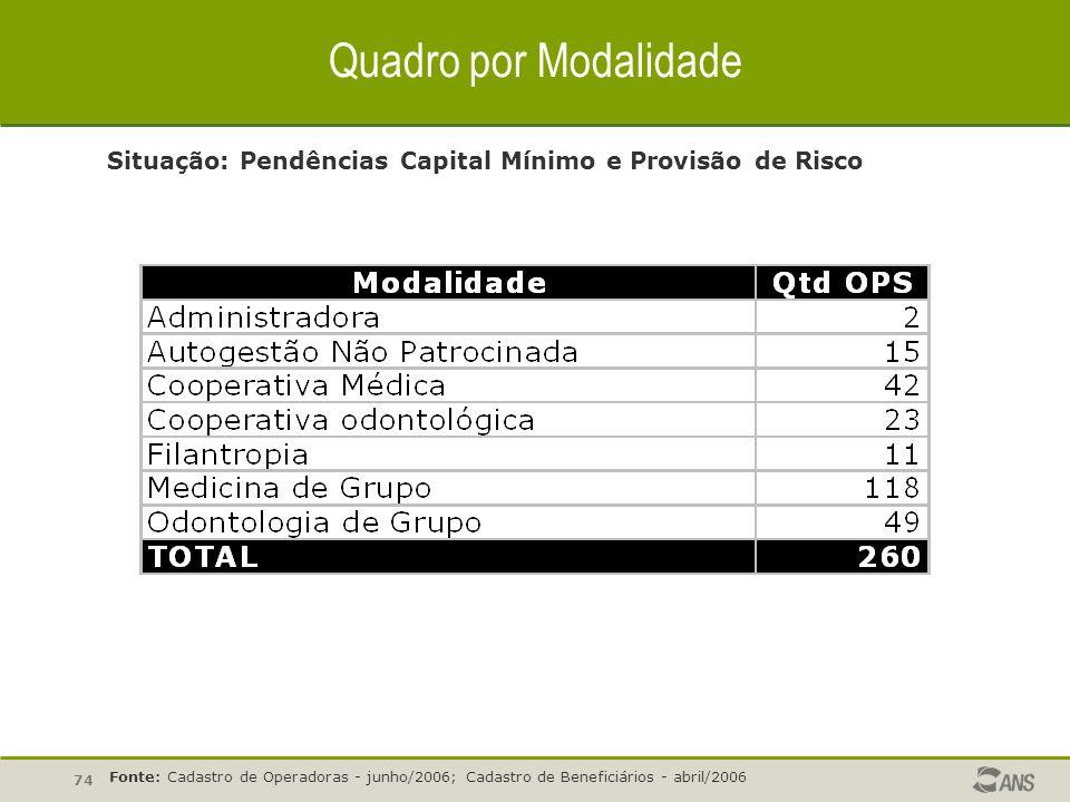 74 Quadro por Modalidade Situação: Pendências Capital Mínimo e Provisão de Risco Fonte: Cadastro de Operadoras - junho/2006; Cadastro de Beneficiários - abril/2006