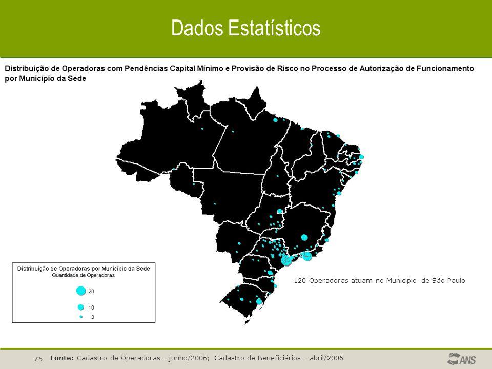 75 Dados Estatísticos Fonte: Cadastro de Operadoras - junho/2006; Cadastro de Beneficiários - abril/2006 120 Operadoras atuam no Município de São Paul