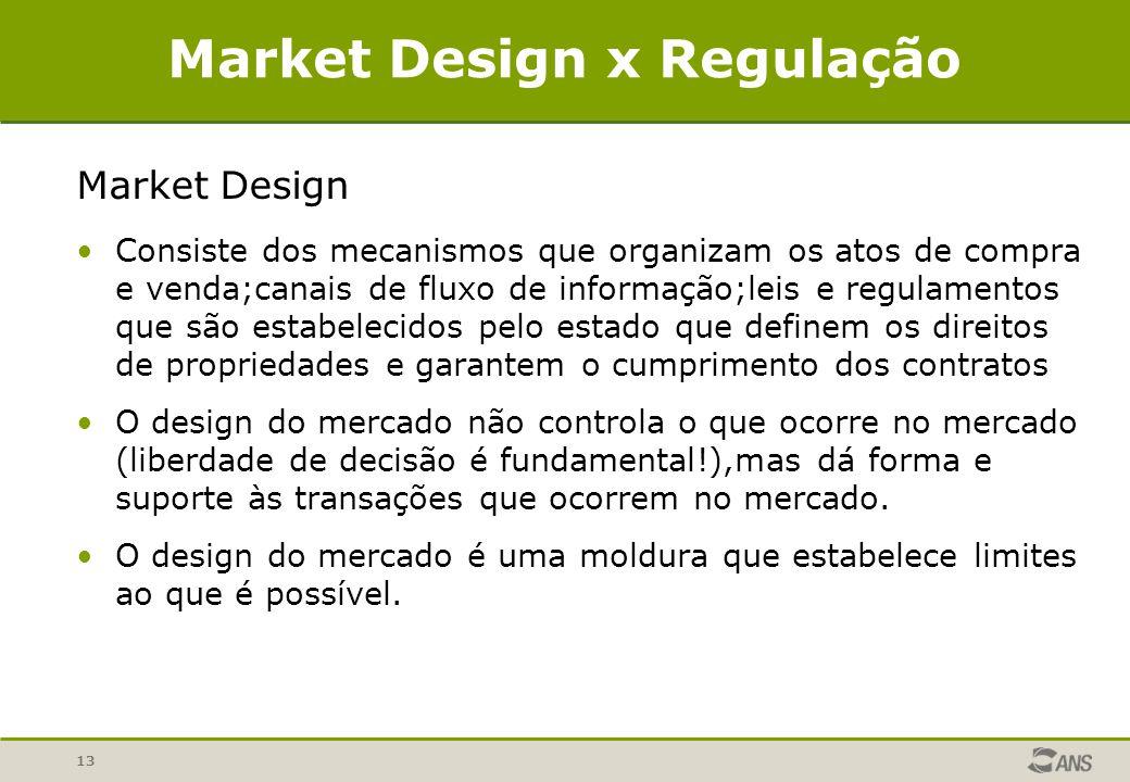 13 Market Design x Regulação Market Design Consiste dos mecanismos que organizam os atos de compra e venda;canais de fluxo de informação;leis e regula