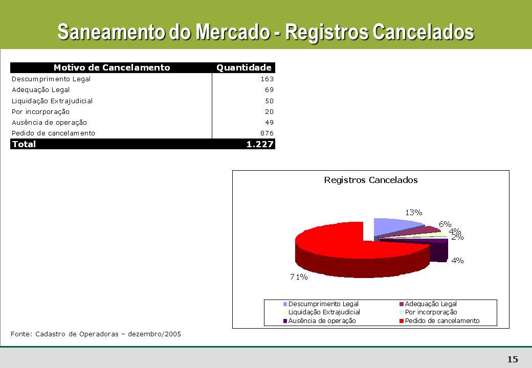 15 Saneamento do Mercado - Registros Cancelados Fonte: Cadastro de Operadoras – dezembro/2005