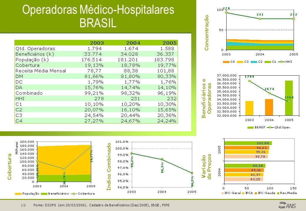 19 Operadoras Médico-Hospitalares BRASIL Fonte: DIOPS (em 20/03/2006), Cadastro de Beneficiários (Dez/2005), IBGE, FIPE Concentração Beneficiários e O