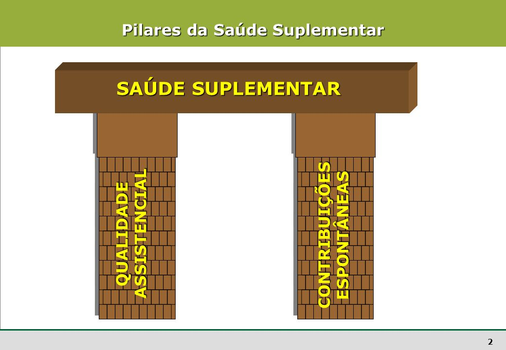 2 Pilares da Saúde Suplementar SAÚDE SUPLEMENTAR QUALIDADEASSISTENCIAL CONTRIBUIÇÕESESPONTÂNEAS