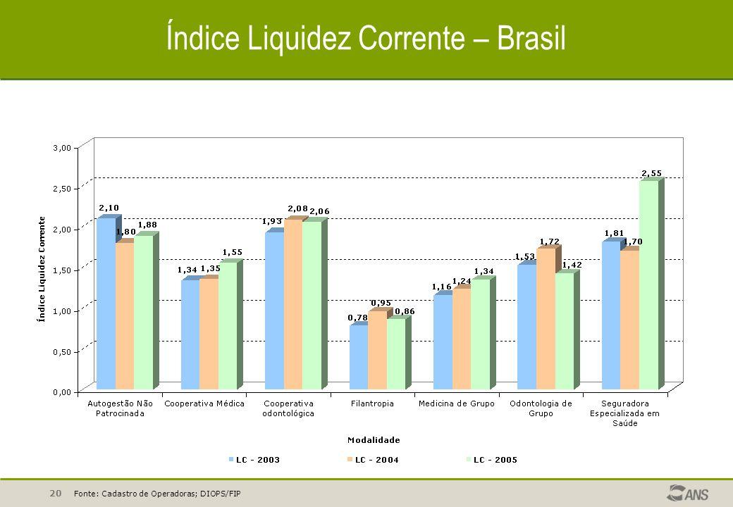 20 Índice Liquidez Corrente – Brasil Fonte: Cadastro de Operadoras; DIOPS/FIP