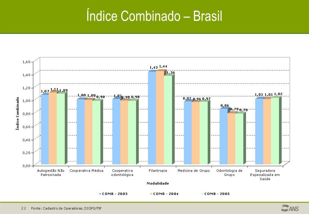 22 Índice Combinado – Brasil Fonte: Cadastro de Operadoras; DIOPS/FIP