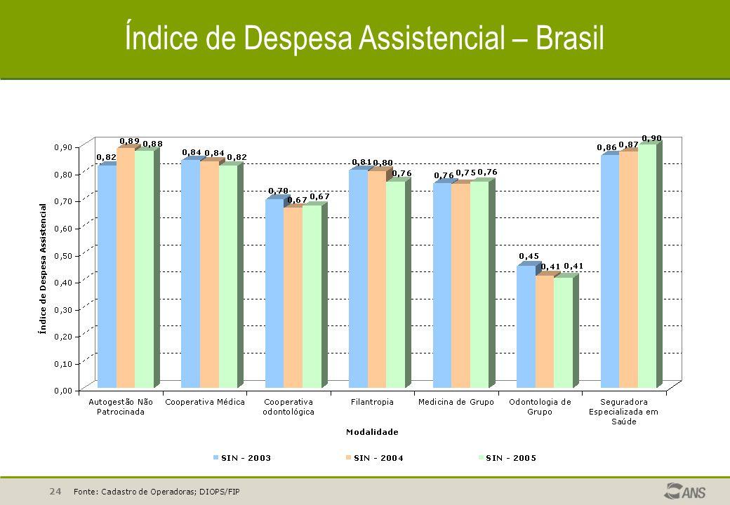 24 Índice de Despesa Assistencial – Brasil Fonte: Cadastro de Operadoras; DIOPS/FIP