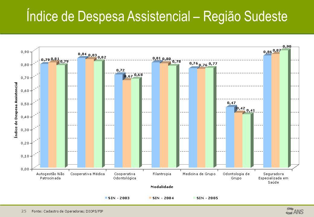 25 Índice de Despesa Assistencial – Região Sudeste Fonte: Cadastro de Operadoras; DIOPS/FIP