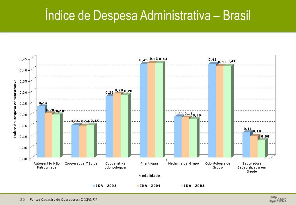 26 Índice de Despesa Administrativa – Brasil Fonte: Cadastro de Operadoras; DIOPS/FIP