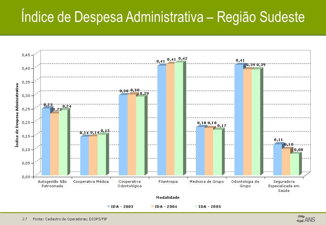 27 Índice de Despesa Administrativa – Região Sudeste Fonte: Cadastro de Operadoras; DIOPS/FIP