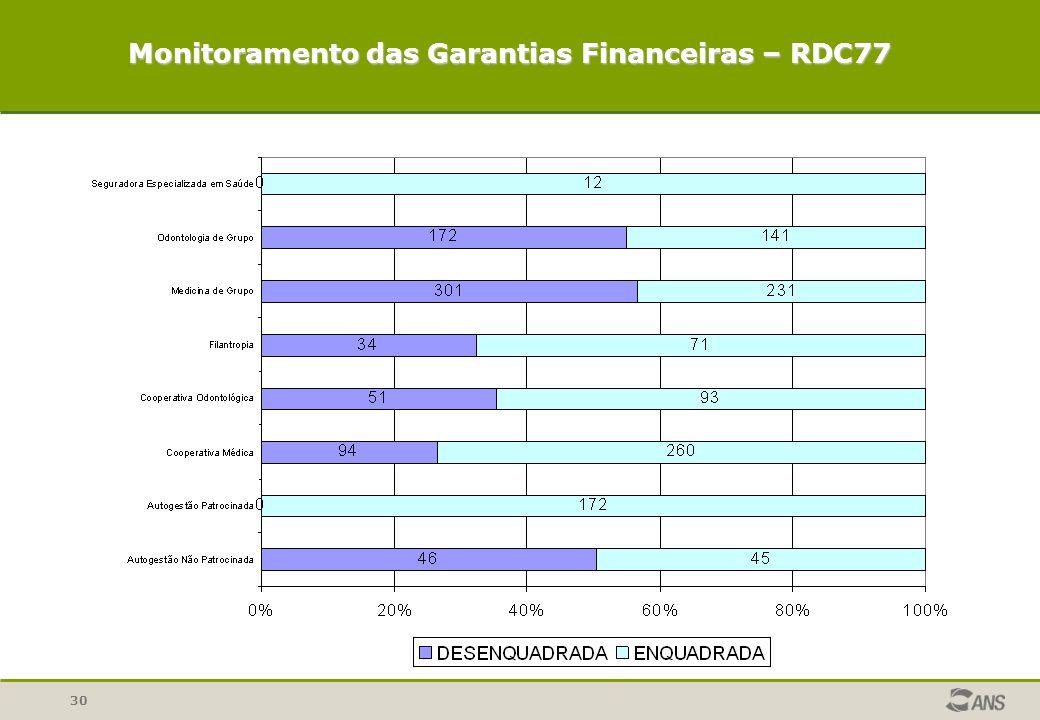 30 Monitoramento das Garantias Financeiras – RDC77