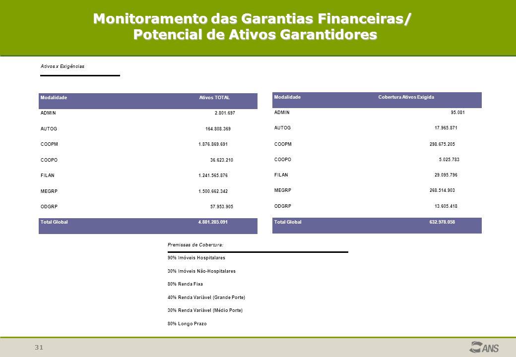 31 Monitoramento das Garantias Financeiras/ Potencial de Ativos Garantidores Potencial de Ativos Garantidores Ativos x Exigências ModalidadeAtivos TOT
