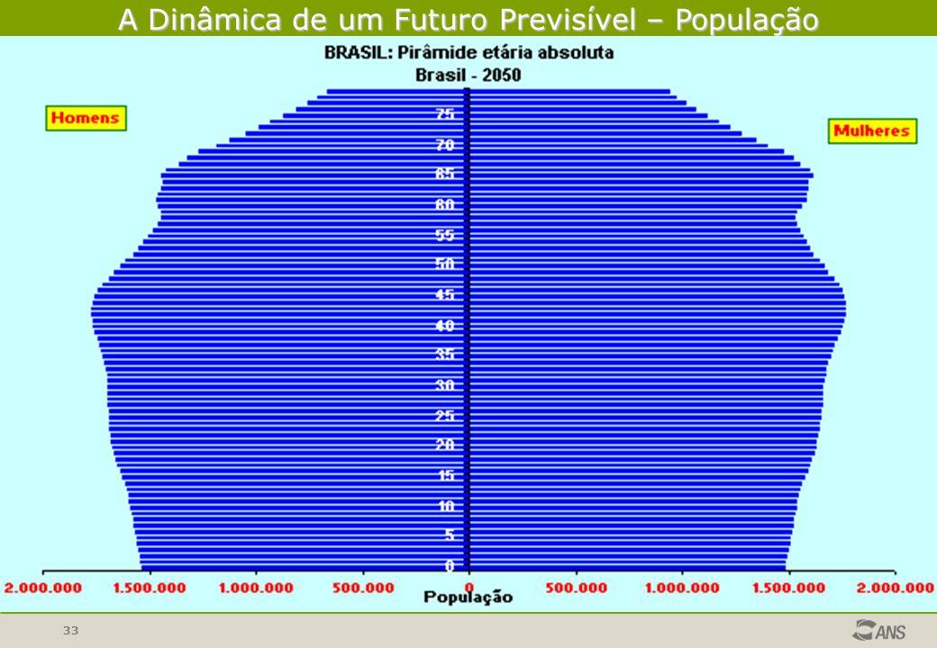 33 A Dinâmica de um Futuro Previsível – População IBGE