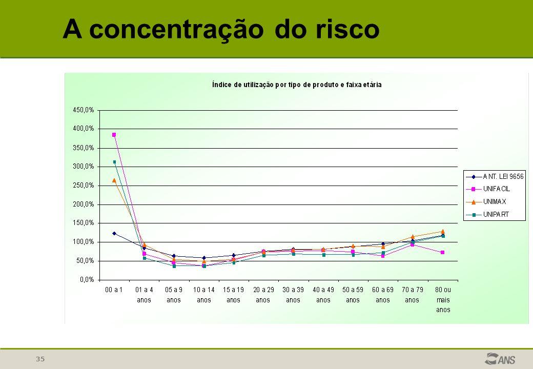 35 A concentração do risco