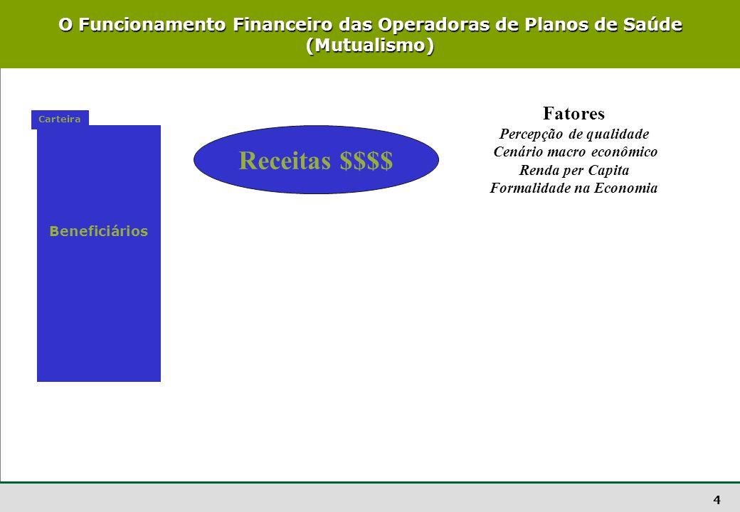4 O Funcionamento Financeiro das Operadoras de Planos de Saúde (Mutualismo) Beneficiários Carteira Receitas $$$$ Fatores Percepção de qualidade Cenári