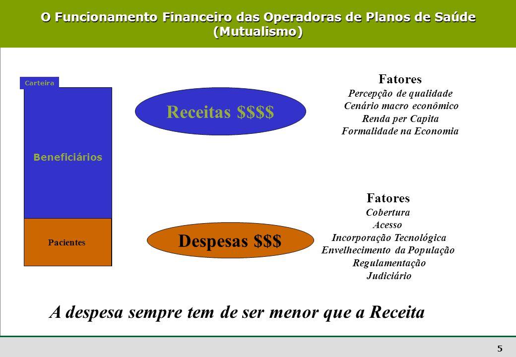 5 O Funcionamento Financeiro das Operadoras de Planos de Saúde (Mutualismo) Beneficiários Poucos beneficiários com muita utilização Carteira Receitas