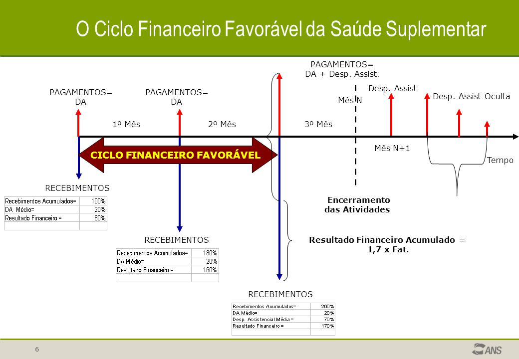 6 PAGAMENTOS= DA RECEBIMENTOS Tempo CICLO FINANCEIRO FAVORÁVEL RECEBIMENTOS PAGAMENTOS= DA PAGAMENTOS= DA + Desp. Assist. Resultado Financeiro Acumula