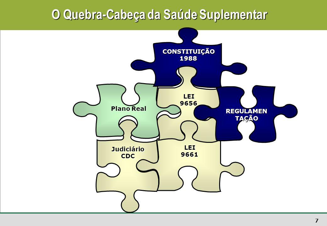 7 O Quebra-Cabeça da Saúde Suplementar LEI9661 JudiciárioCDC Plano Real LEI9656 CONSTITUIÇÃO1988 REGULAMEN TAÇÃO