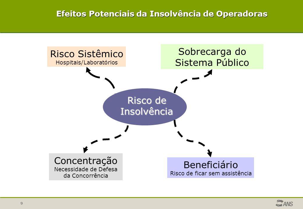 9 Risco de Insolvência Sobrecarga do Sistema Público Risco Sistêmico Hospitais/Laboratórios Concentração Necessidade de Defesa da Concorrência Benefic