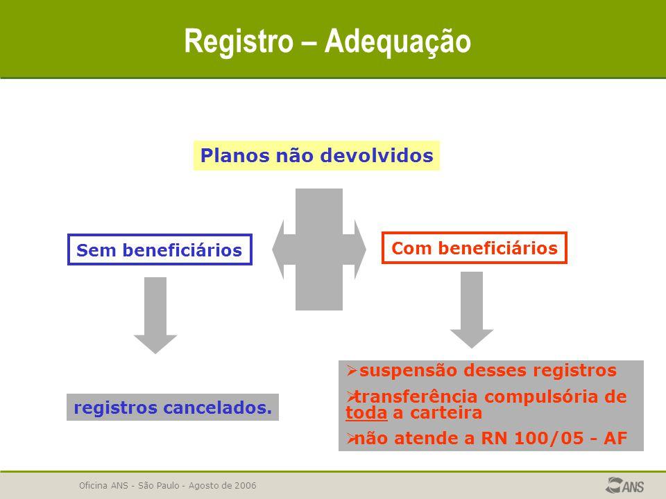 Oficina ANS - São Paulo - Agosto de 2006 Registro – Adequação Planos não devolvidos Sem beneficiários Com beneficiários registros cancelados.  suspen