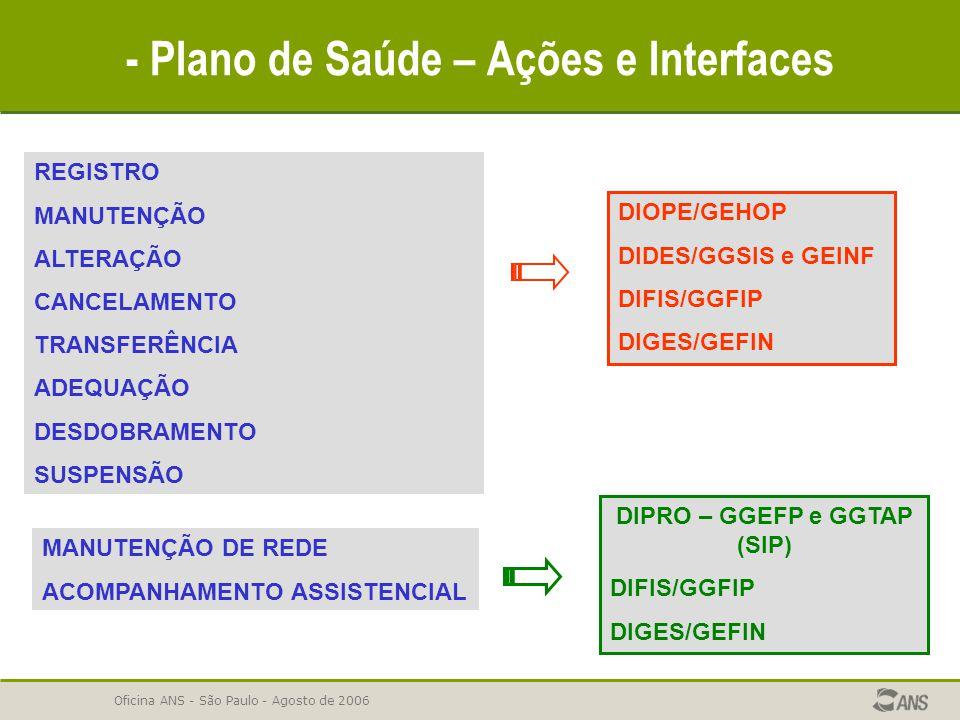 Oficina ANS - São Paulo - Agosto de 2006 - Plano de Saúde – Ações e Interfaces REGISTRO MANUTENÇÃO ALTERAÇÃO CANCELAMENTO TRANSFERÊNCIA ADEQUAÇÃO DESD