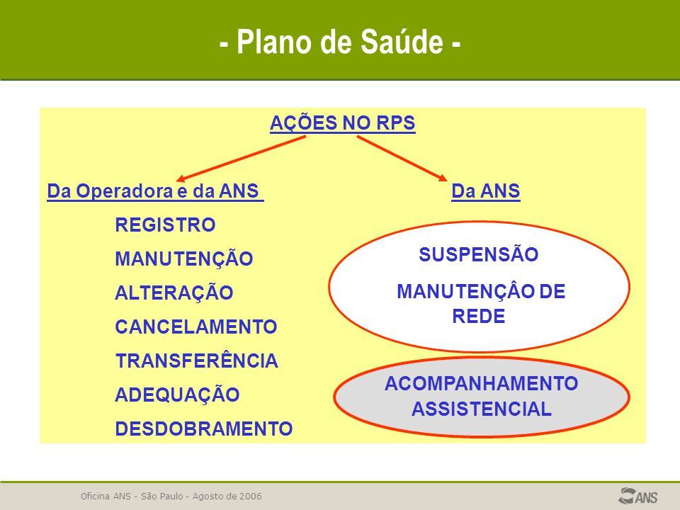 Oficina ANS - São Paulo - Agosto de 2006 - Plano de Saúde - AÇÕES NO RPS Da Operadora e da ANS Da ANS REGISTRO MANUTENÇÃO ALTERAÇÃO CANCELAMENTO TRANS