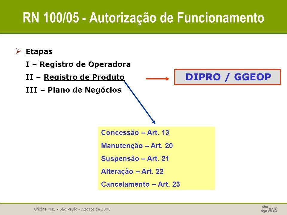 Oficina ANS - São Paulo - Agosto de 2006 RN 100/05 - Autorização de Funcionamento  Etapas I – Registro de Operadora II – Registro de Produto III – Pl