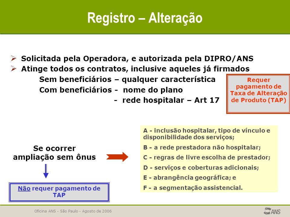 Oficina ANS - São Paulo - Agosto de 2006  Solicitada pela Operadora, e autorizada pela DIPRO/ANS  Atinge todos os contratos, inclusive aqueles já fi