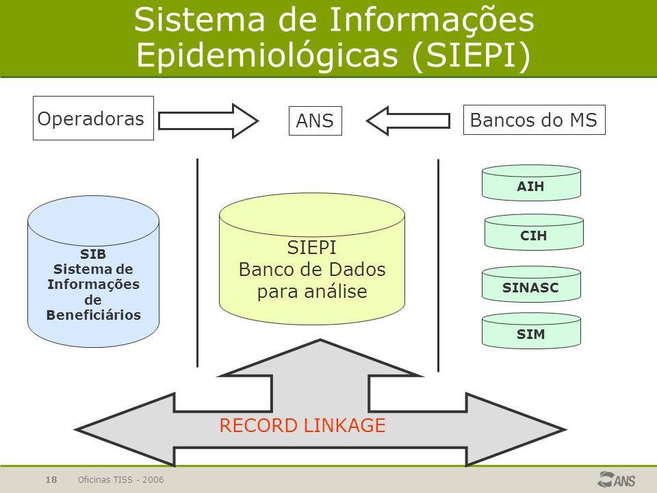 Oficinas TISS - 200617 Uso da técnica de Record Linkage Record linkage é uma técnica de integração entre sistemas existentes, combinando dados de 2 ba