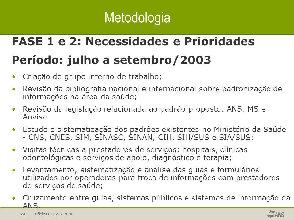 Oficinas TISS - 200623 Metodologia de desenvolvimento de padrões Etapas: 1 - Identificação e definição das necessidades do mercado; 2 - Levantamento d