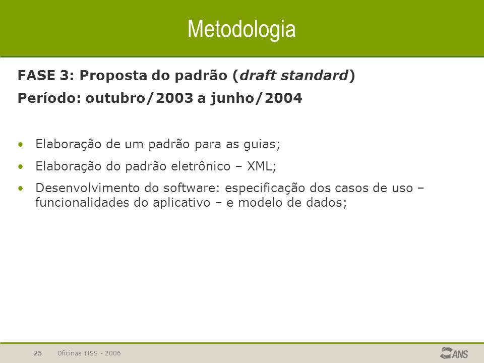 Oficinas TISS - 200624 Metodologia FASE 1 e 2: Necessidades e Prioridades Período: julho a setembro/2003 Criação de grupo interno de trabalho; Revisão