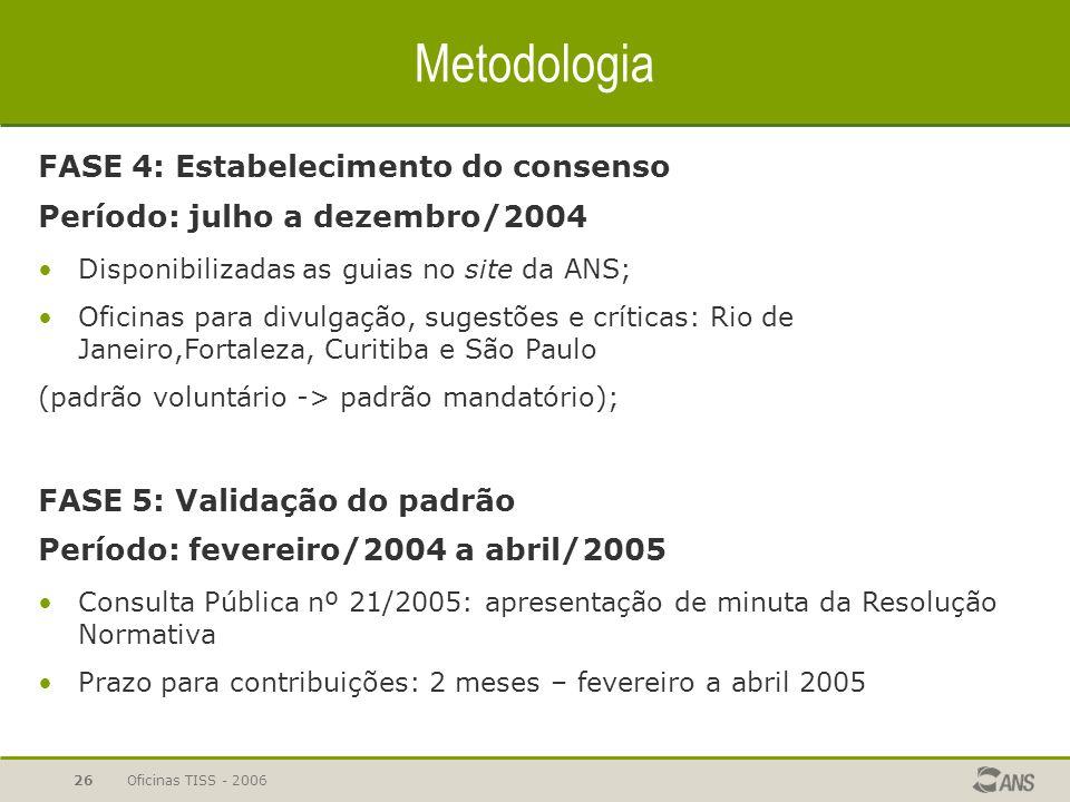 Oficinas TISS - 200625 Metodologia FASE 3: Proposta do padrão (draft standard) Período: outubro/2003 a junho/2004 Elaboração de um padrão para as guia