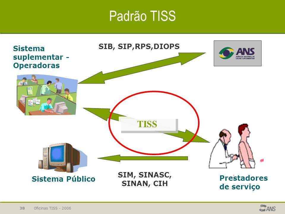 Oficinas TISS - 200637 Padrão TISS Pilares técnicos do padrão TISS:  Identificadores unívocos: beneficiários (CNS), estabelecimentos e profissionais