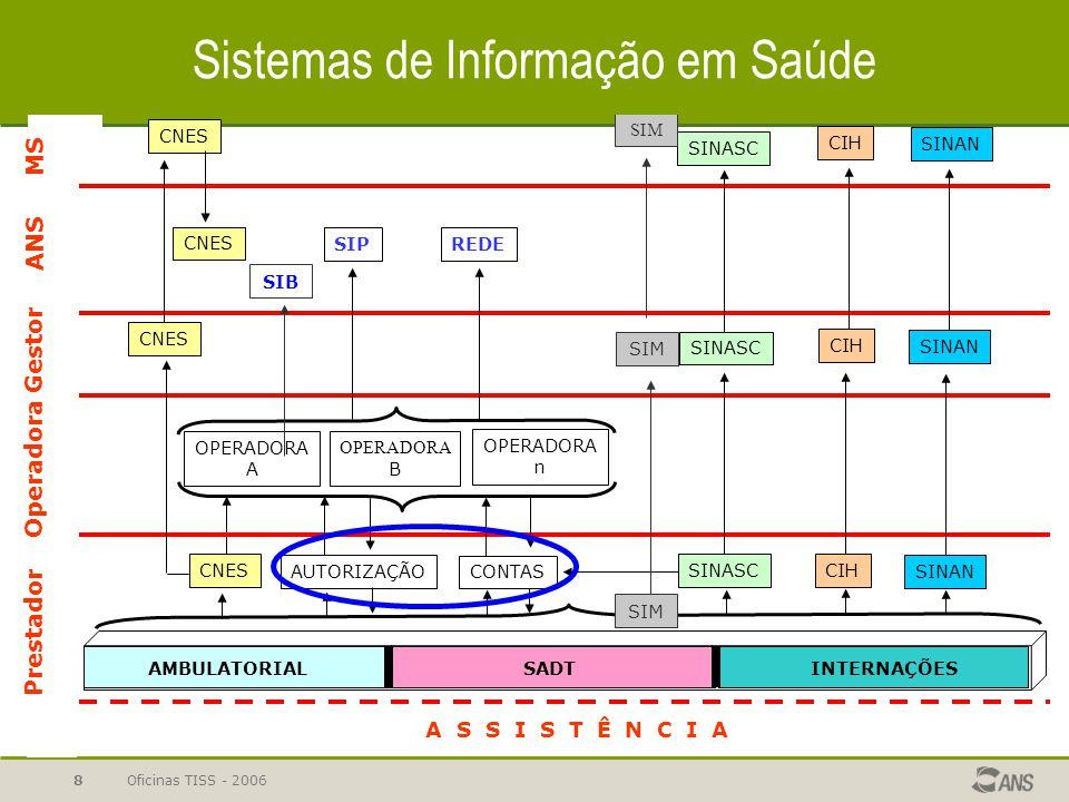 Oficinas TISS - 20068 A S S I S T Ê N C I A AMBULATORIALSADTINTERNAÇÕES CNES AUTORIZAÇÃO CONTAS SINASCCIH OPERADORA A OPERADORA B OPERADORA n SIPREDE SINASC CIH CNES SINASC CNES CIH SINAN CNES Prestador Operadora Gestor ANS SIM MS SIB Sistemas de Informação em Saúde