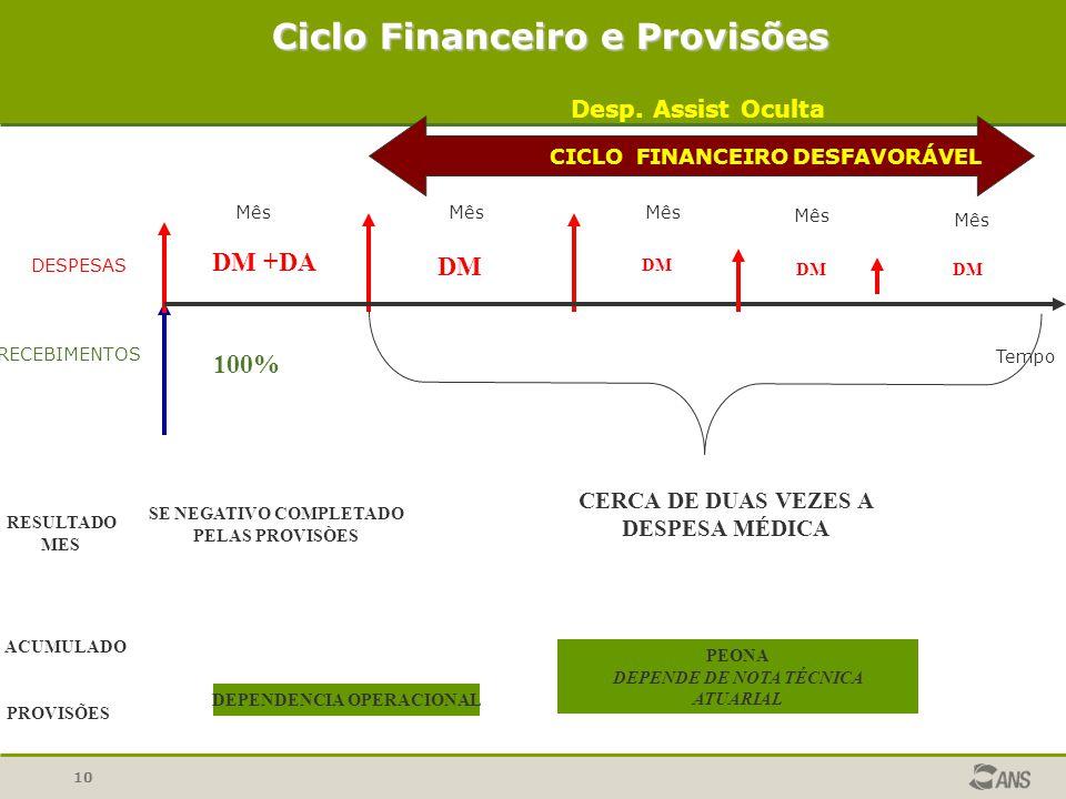 10 DESPESAS RECEBIMENTOS Tempo CICLO FINANCEIRO DESFAVORÁVEL Ciclo Financeiro e Provisões Mês Desp.