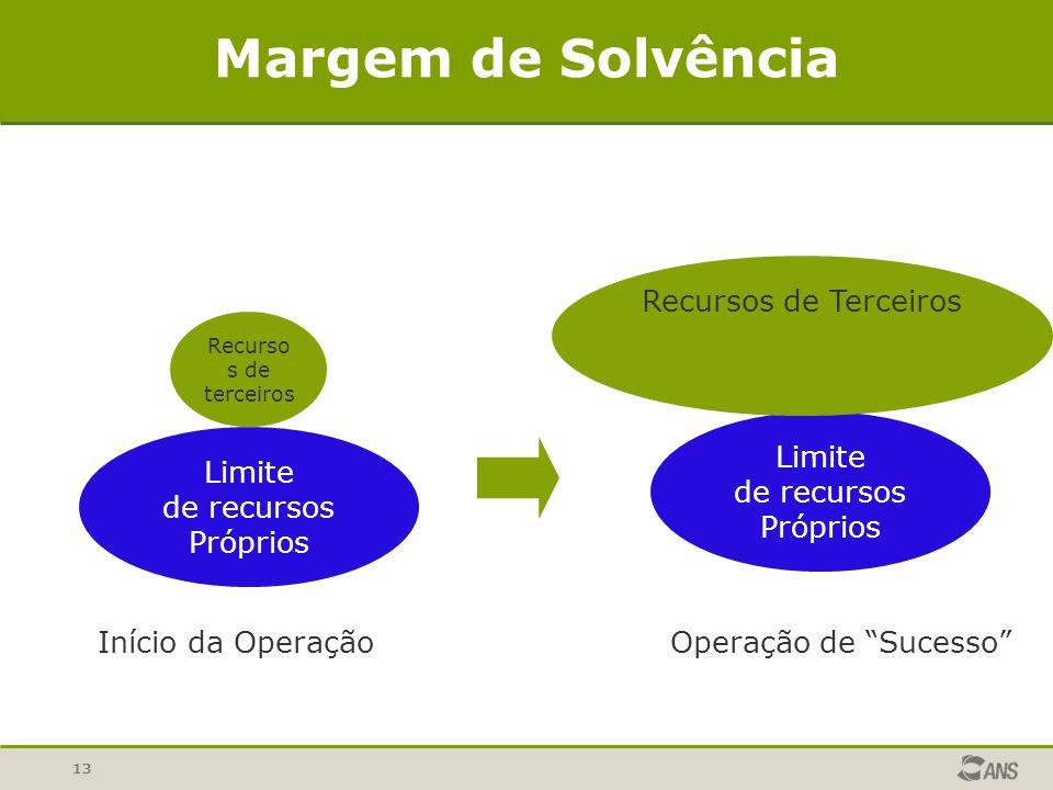 13 Margem de Solvência Limite de recursos Próprios Recurso s de terceiros Início da Operação Limite de recursos Próprios Recursos de Terceiros Operação de Sucesso