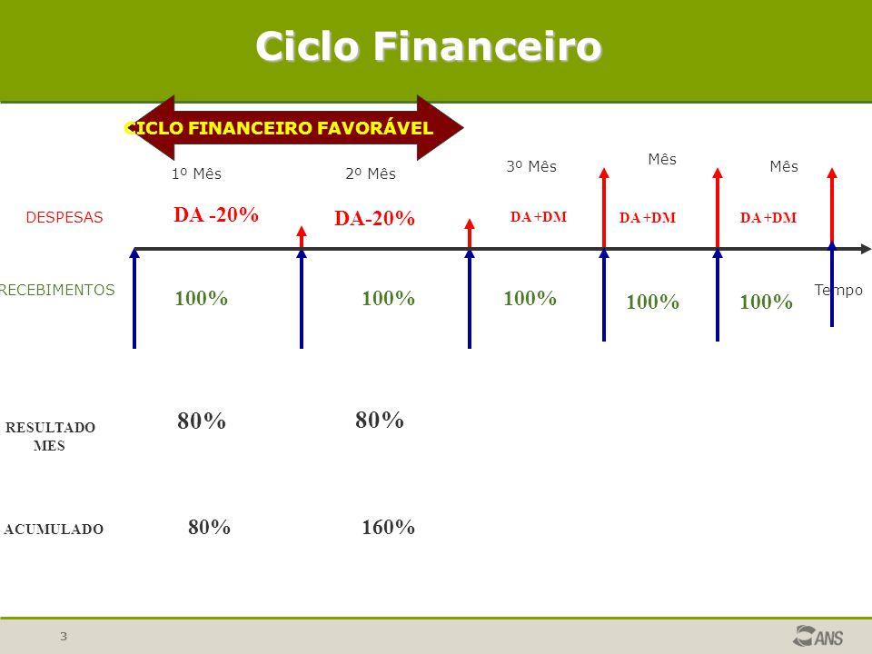 3 DESPESAS RECEBIMENTOSTempo CICLO FINANCEIRO FAVORÁVEL Ciclo Financeiro 1º Mês2º Mês 3º Mês Mês 100% DA -20% RESULTADO MES 80% ACUMULADO 80%160% DA +DM 100% DA +DM