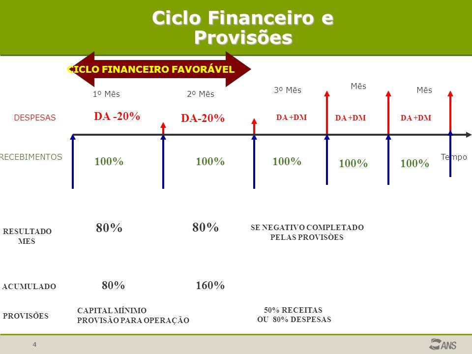 4 DESPESAS RECEBIMENTOSTempo CICLO FINANCEIRO FAVORÁVEL Ciclo Financeiro e Provisões 1º Mês2º Mês 3º Mês Mês 100% DA -20% RESULTADO MES 80% ACUMULADO 80%160% PROVISÕES DA +DM 100% SE NEGATIVO COMPLETADO PELAS PROVISÒES 50% RECEITAS OU 80% DESPESAS 100% DA +DM CAPITAL MÍNIMO PROVISÃO PARA OPERAÇÃO