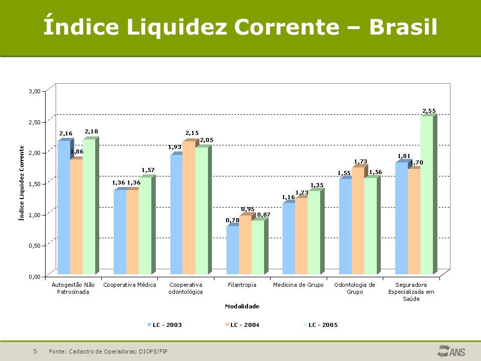 5 Índice Liquidez Corrente – Brasil Fonte: Cadastro de Operadoras; DIOPS/FIP