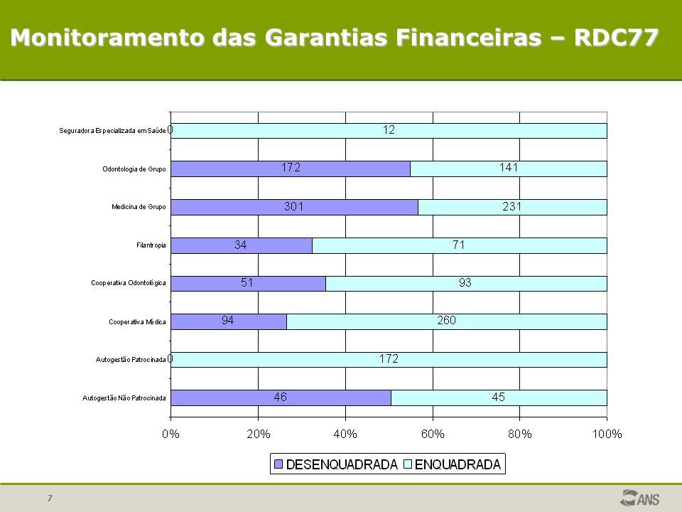 7 Monitoramento das Garantias Financeiras – RDC77