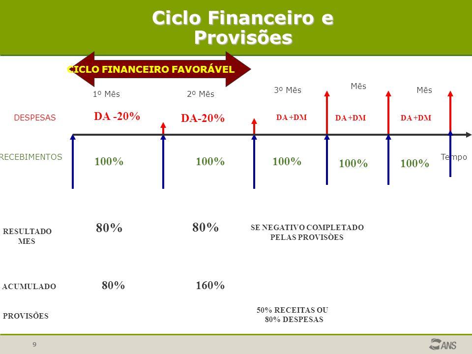 9 DESPESAS RECEBIMENTOSTempo CICLO FINANCEIRO FAVORÁVEL Ciclo Financeiro e Provisões 1º Mês2º Mês 3º Mês Mês 100% DA -20% RESULTADO MES 80% ACUMULADO 80%160% PROVISÕES DA +DM 100% SE NEGATIVO COMPLETADO PELAS PROVISÒES 50% RECEITAS OU 80% DESPESAS 100% DA +DM