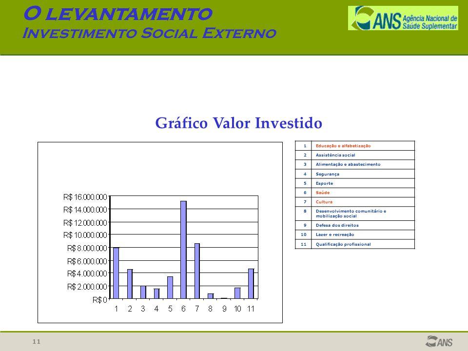 11 O levantamento Investimento Social Externo Gráfico Valor Investido 1Educação e alfabetização 2Assistência social 3Alimentação e abastecimento 4Segu