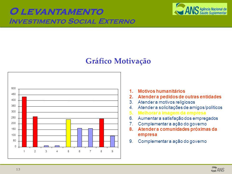 13 O levantamento Investimento Social Externo Gráfico Motivação 0 50 100 150 200 250 300 350 400 450 500 123456789 1.Motivos humanitários 2.Atender a