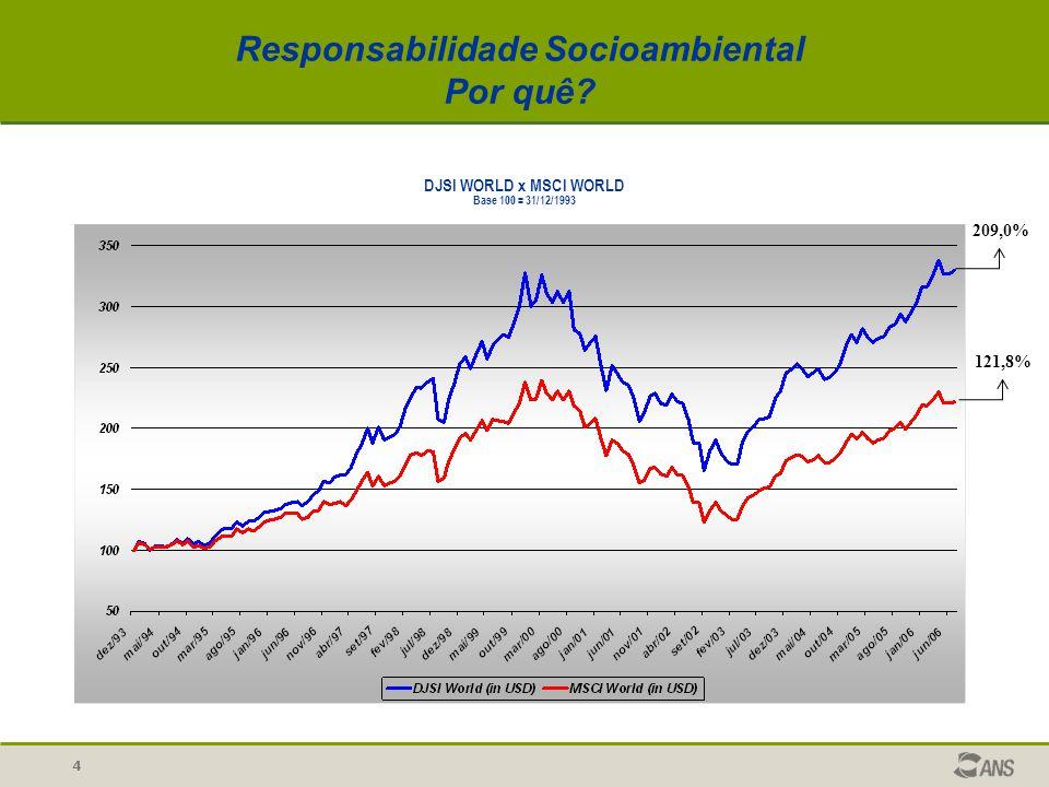 4 DJSI WORLD x MSCI WORLD Base 100 = 31/12/1993 209,0% 121,8% Responsabilidade Socioambiental Por quê?