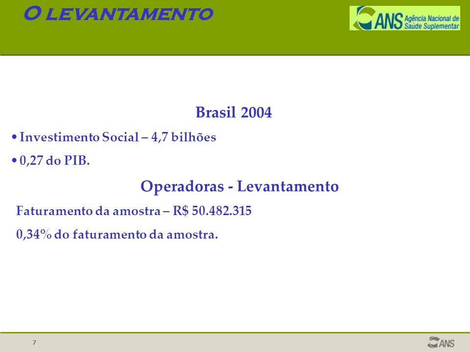 7 O levantamento Brasil 2004 Investimento Social – 4,7 bilhões 0,27 do PIB. Operadoras - Levantamento Faturamento da amostra – R$ 50.482.315 0,34% do