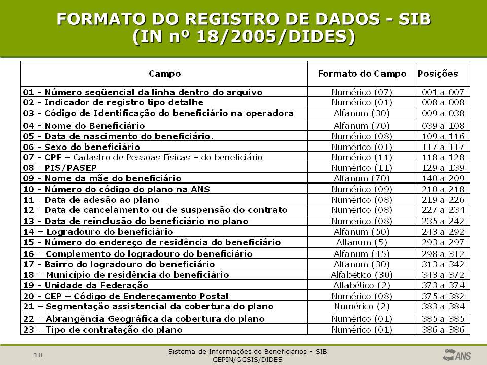 Sistema de Informações de Beneficiários - SIB GEPIN/GGSIS/DIDES 10 FORMATO DO REGISTRO DE DADOS - SIB (IN nº 18/2005/DIDES)
