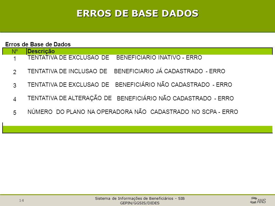 Sistema de Informações de Beneficiários - SIB GEPIN/GGSIS/DIDES 14 ERROS DE BASE DADOS Nº Descrição 1 TENTATIVA DE EXCLUSAO DEBENEFICIARIO INATIVO - ERRO 2 TENTATIVA DE INCLUSAO DE BENEFICIARIO JÁ CADASTRADO - ERRO 3 TENTATIVA DE EXCLUSAO DEBENEFICIÁRIO NÃO CADASTRADO - ERRO 4 TENTATIVA DE ALTERAÇÃO DE BENEFICIÁRIO NÃO CADASTRADO - ERRO 5 NÚMERO DO PLANO NA OPERADORA NÃOCADASTRADO NO SCPA - ERRO Erros de Base de Dados